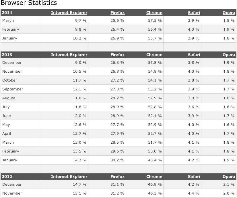 Statistiche di utilizzo differenti browser W3 Schools