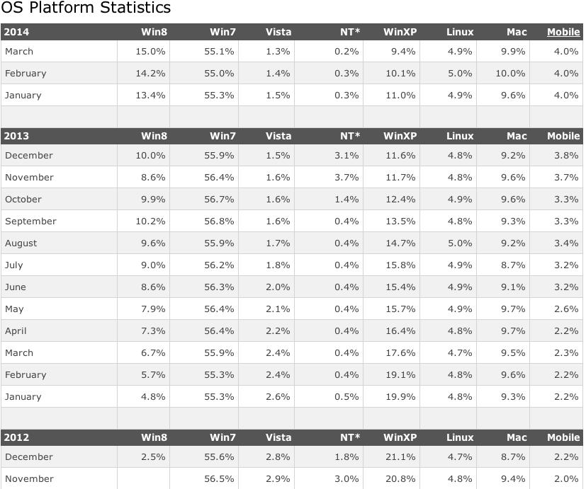 Statistiche utilizzo sistemi operativi W3 Schools